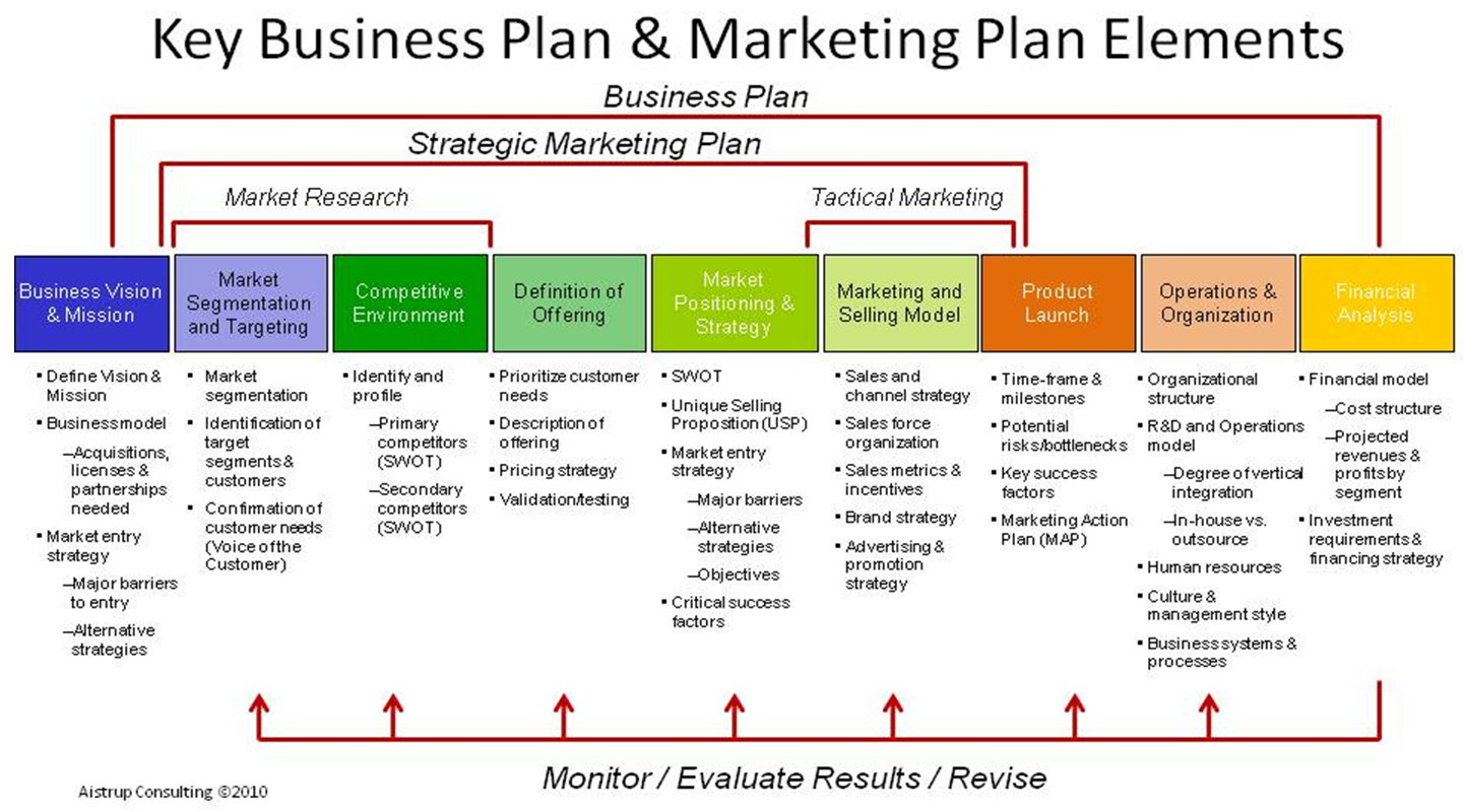 How to Write a Marketing Strategy Template